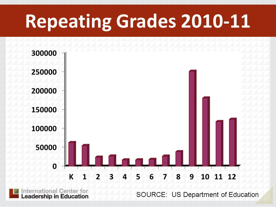 Repeating Grades SOURCE: US Department of Education