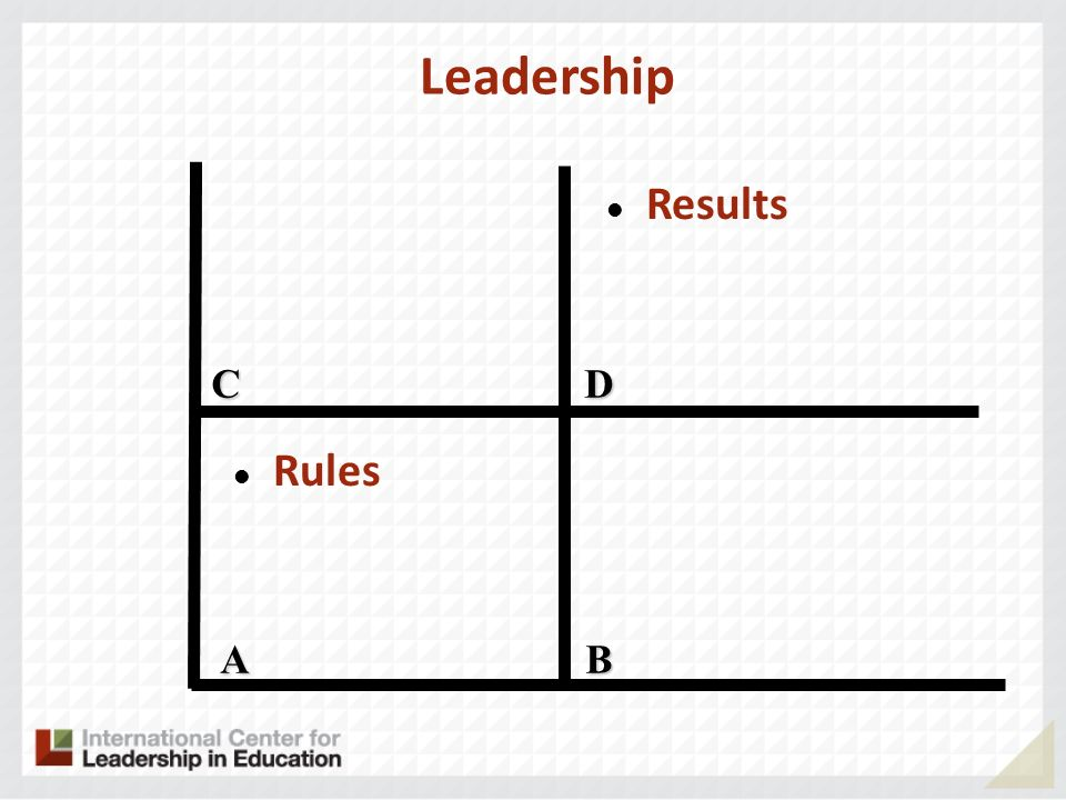 Leadership Results C D Rules A B