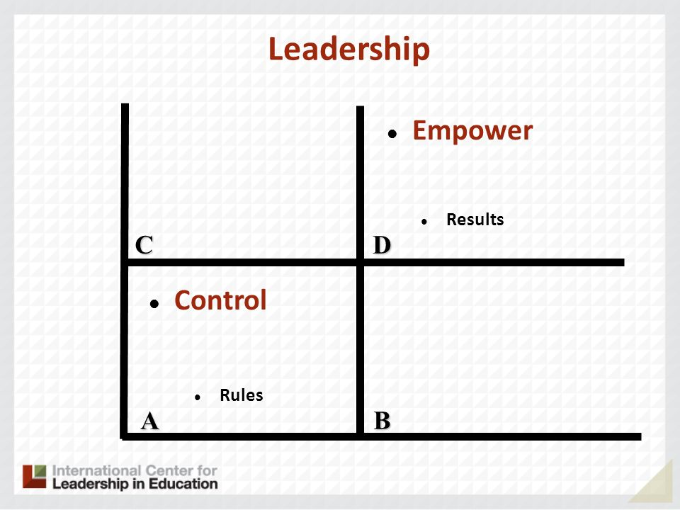 Leadership Empower Results C D Control Rules A B