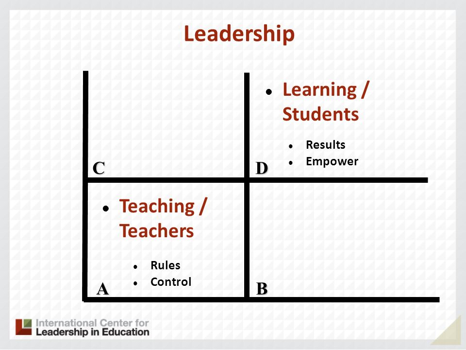 Leadership Learning / Students Teaching / Teachers C D A B Results