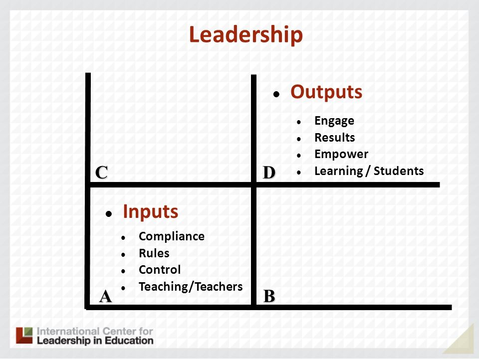 Leadership Outputs Inputs C D A B Engage Results Empower