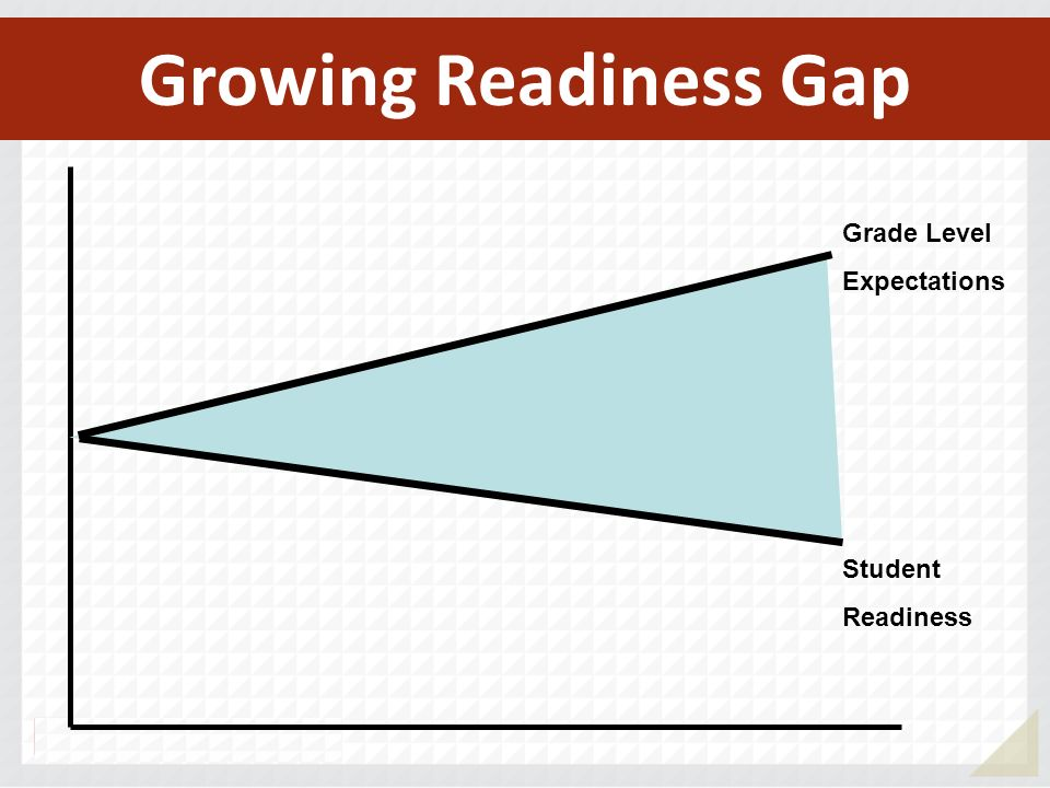 Growing Readiness Gap Grade Level Expectations Student Readiness