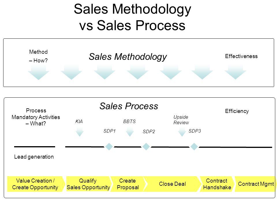 Sales Methodology vs Sales Process