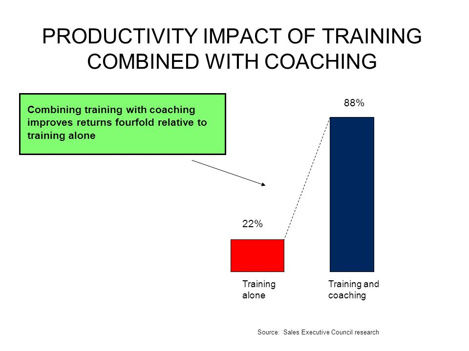 PRODUCTIVITY IMPACT OF TRAINING COMBINED WITH COACHING