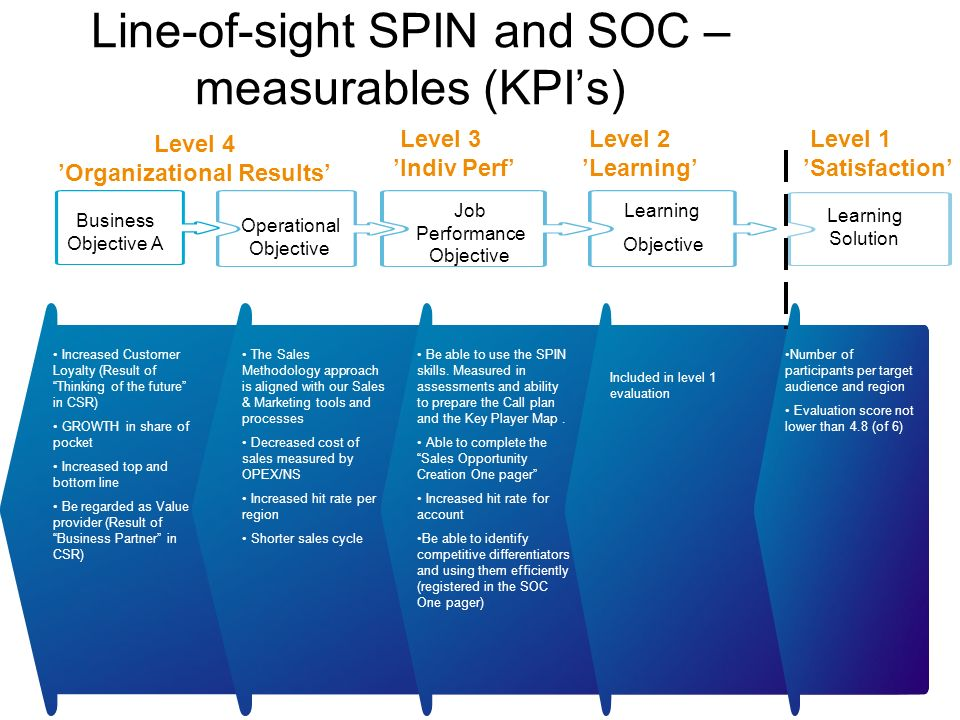 Line-of-sight SPIN and SOC – measurables (KPI's)