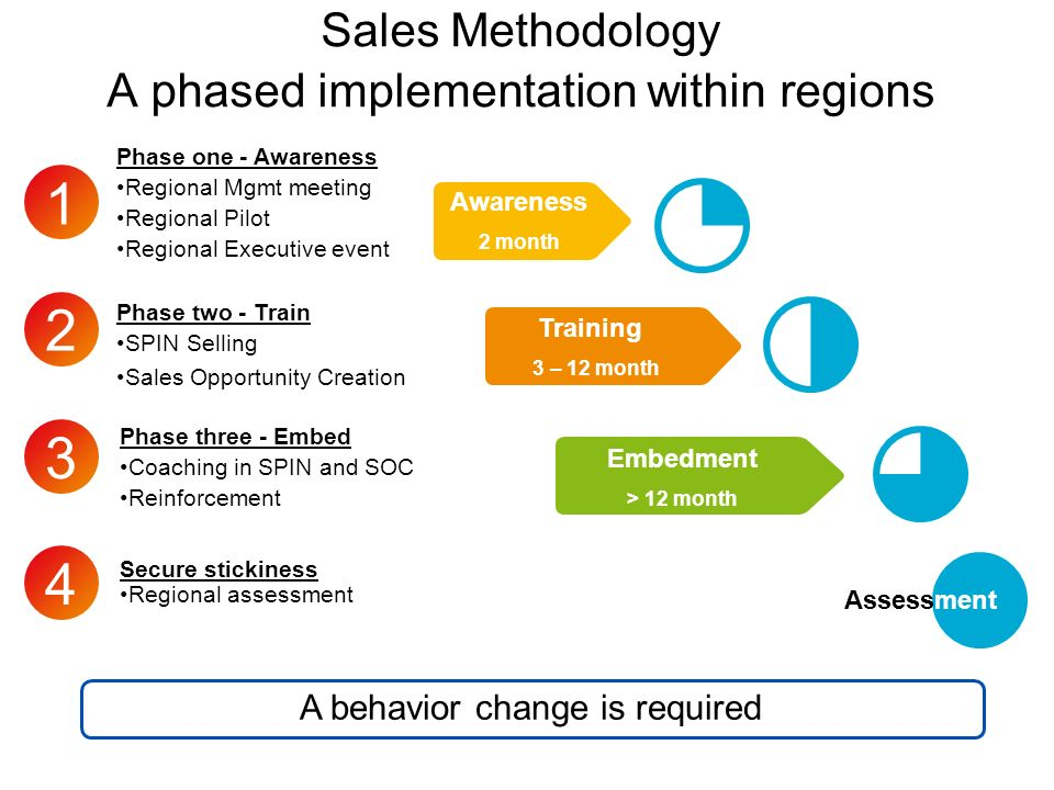 Sales Methodology A phased implementation within regions