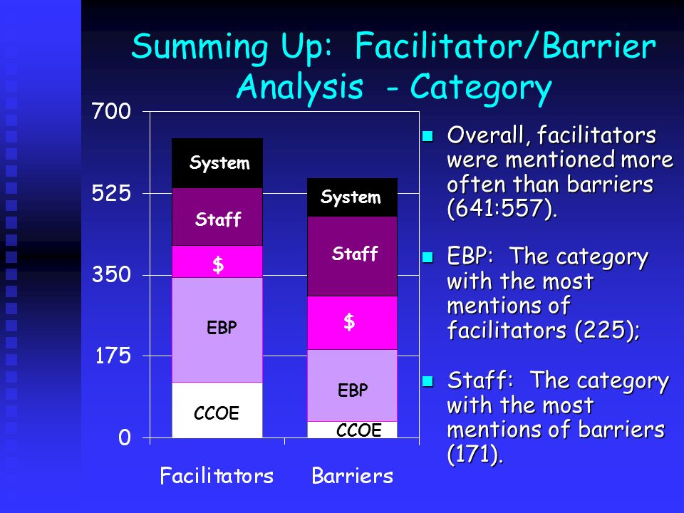 Summing Up: Facilitator/Barrier Analysis - Category