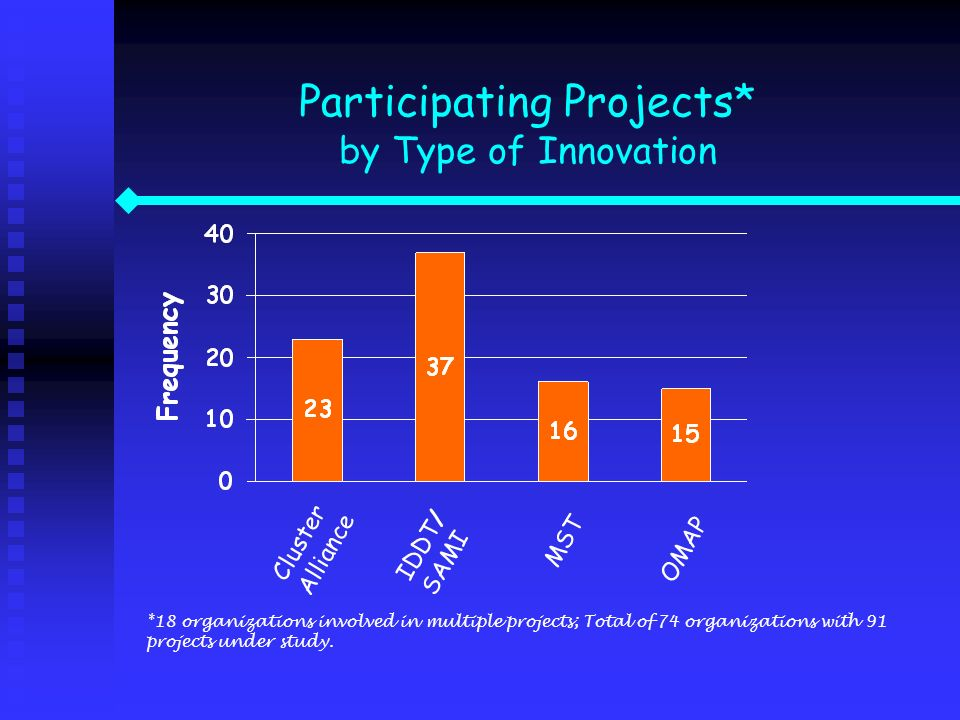 Participating Projects* by Type of Innovation