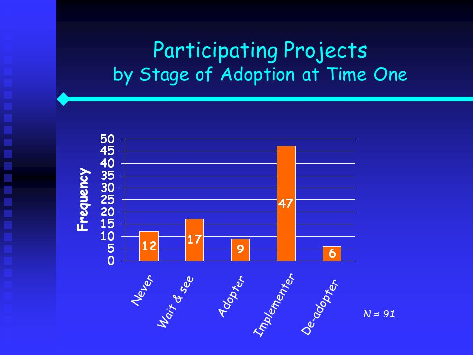 Participating Projects by Stage of Adoption at Time One