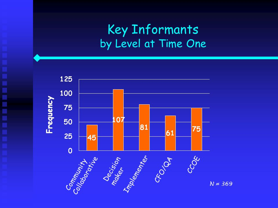 Key Informants by Level at Time One