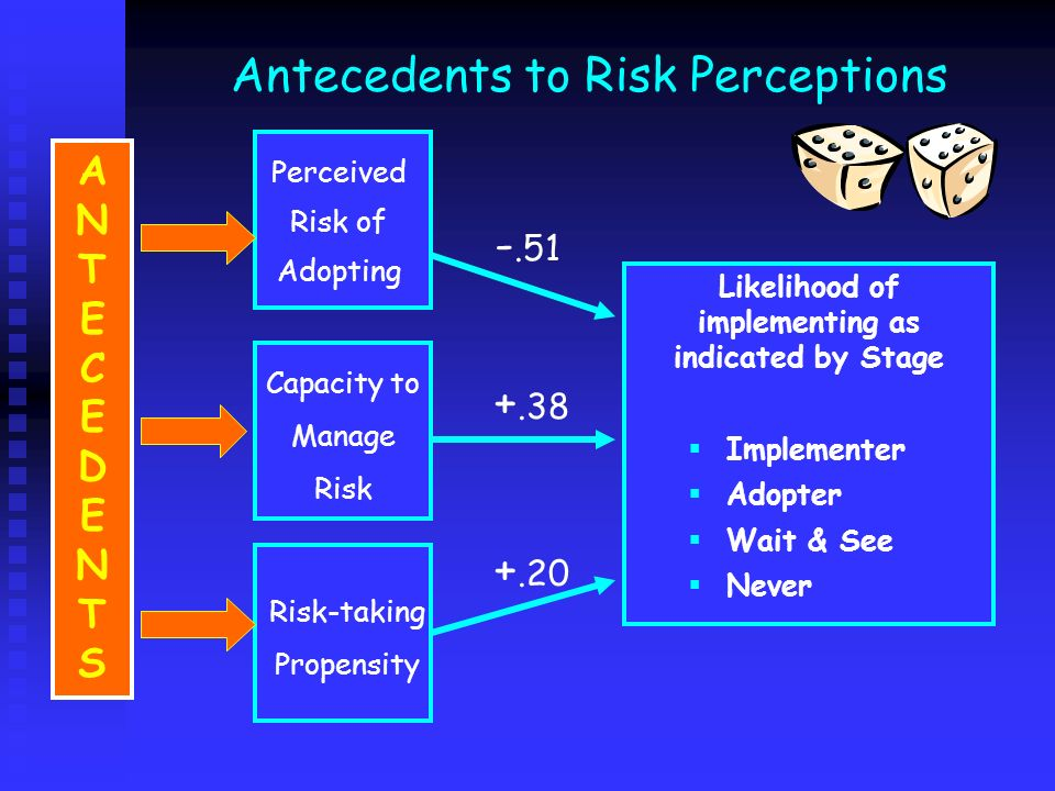 Likelihood of implementing as indicated by Stage