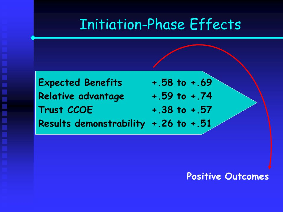 Initiation-Phase Effects