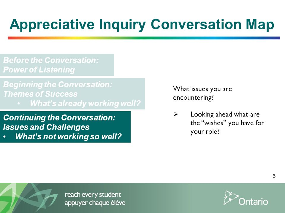 Appreciative Inquiry Conversation Map