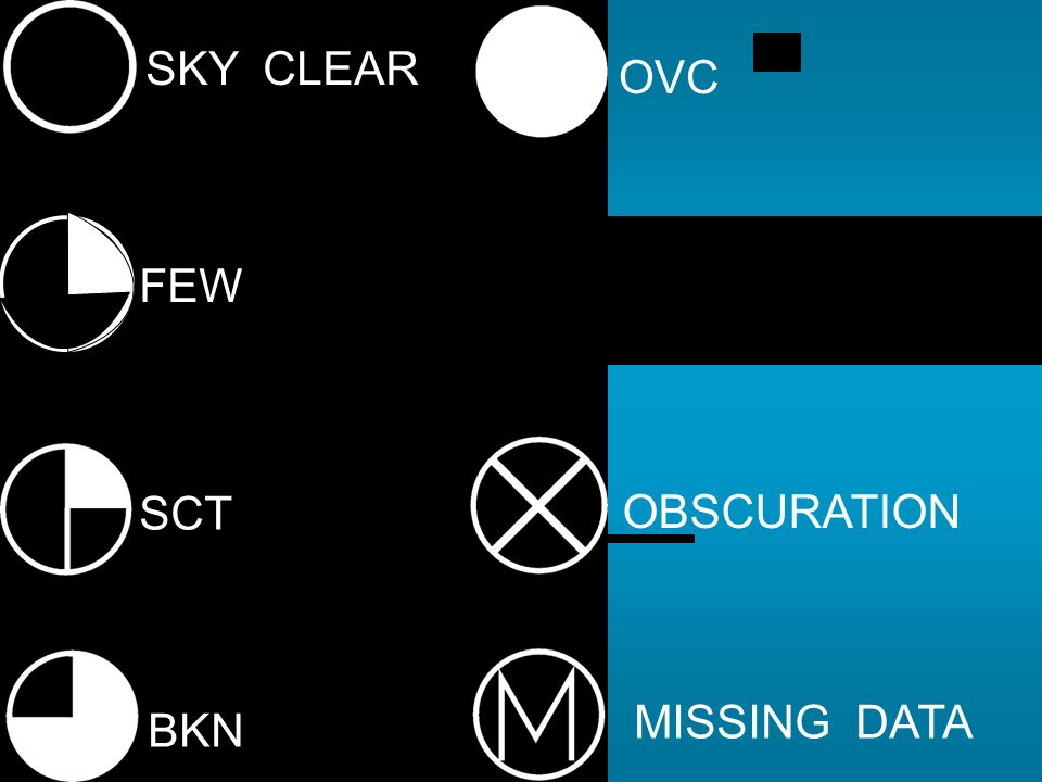 SKY CLEAR OVC FEW BINOVC SCT OBSCURATION MISSING DATA BKN