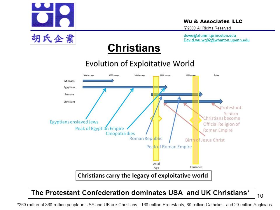 Christians The Protestant Confederation dominates USA and UK Christians*