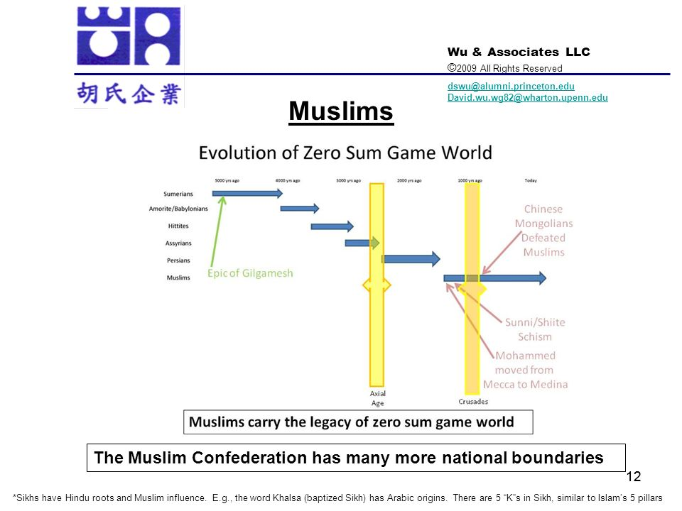Muslims The Muslim Confederation has many more national boundaries 12