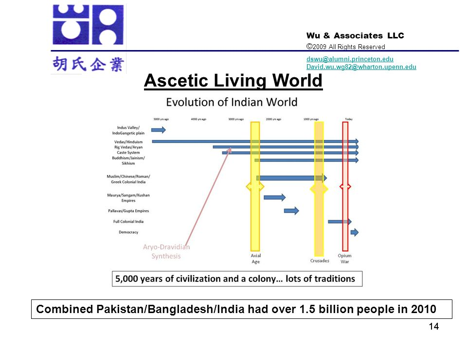 Ascetic Living World Combined Pakistan/Bangladesh/India had over 1.5 billion people in