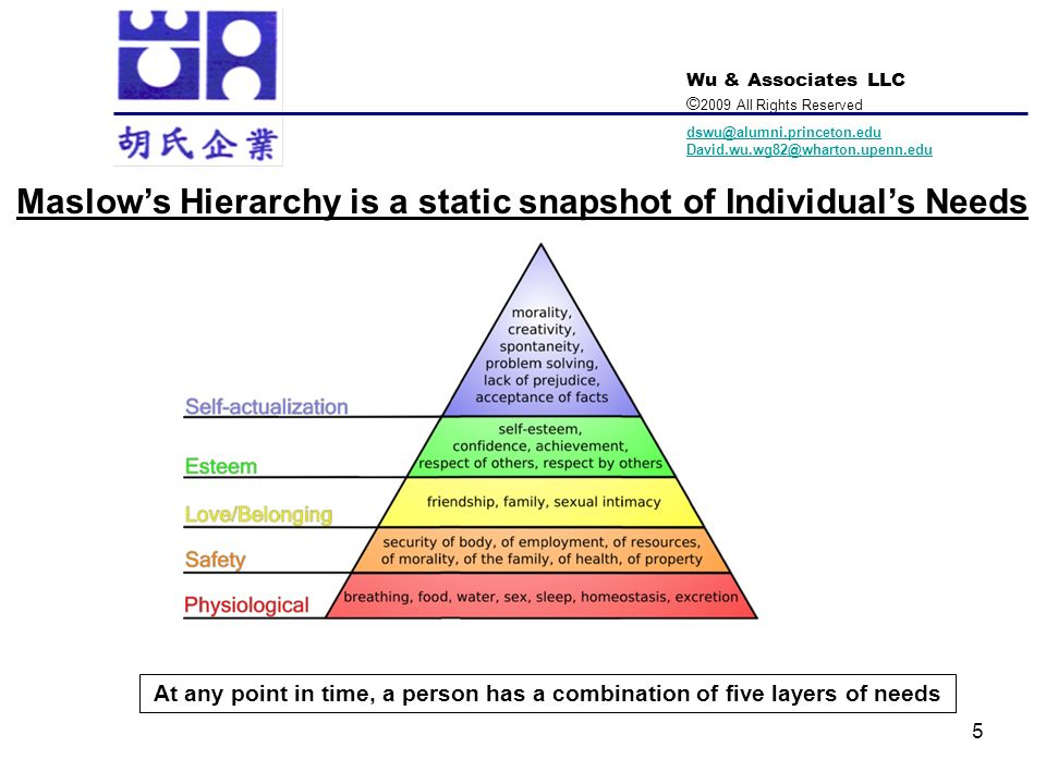 Maslow's Hierarchy is a static snapshot of Individual's Needs