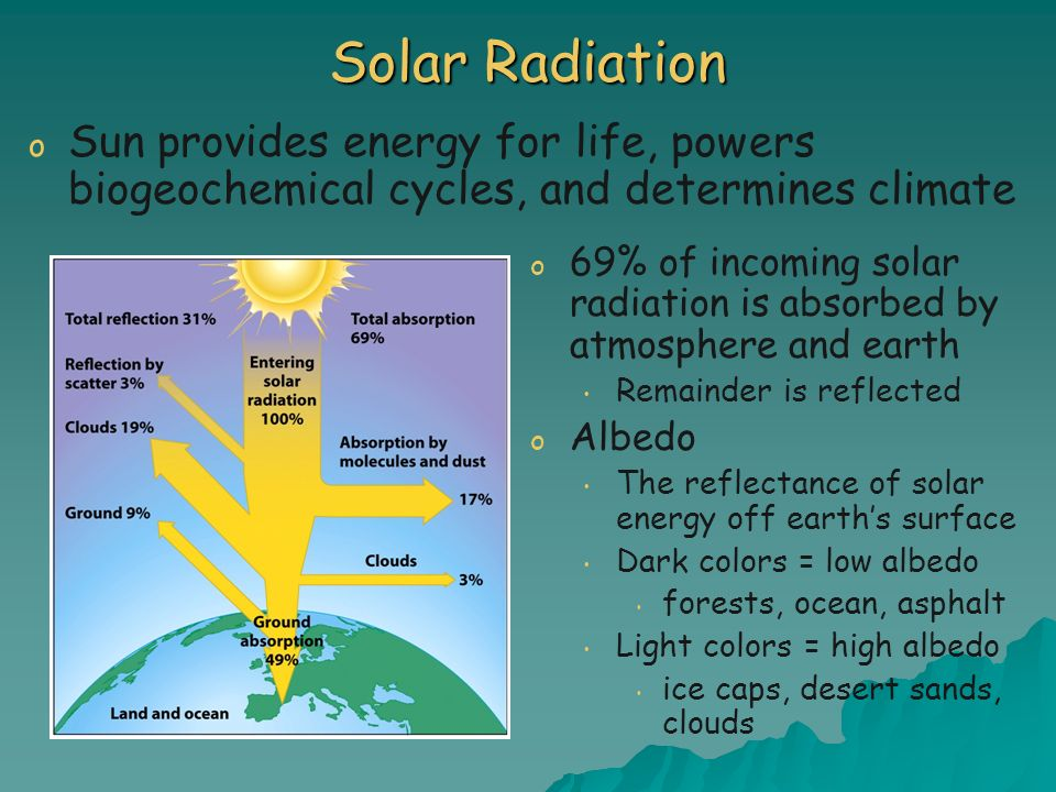 Solar Radiation Sun provides energy for life, powers biogeochemical cycles, and determines climate.