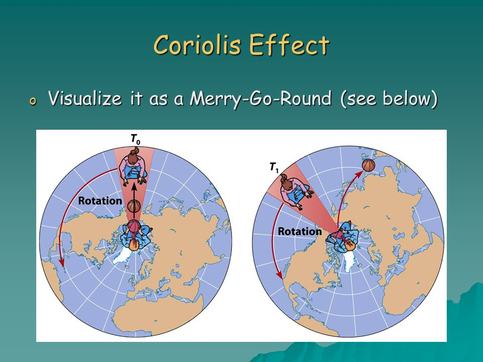 Coriolis Effect Visualize it as a Merry-Go-Round (see below)