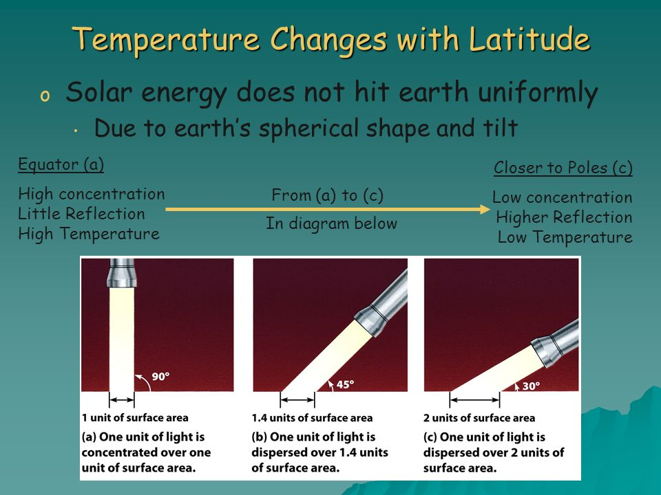 Temperature Changes with Latitude