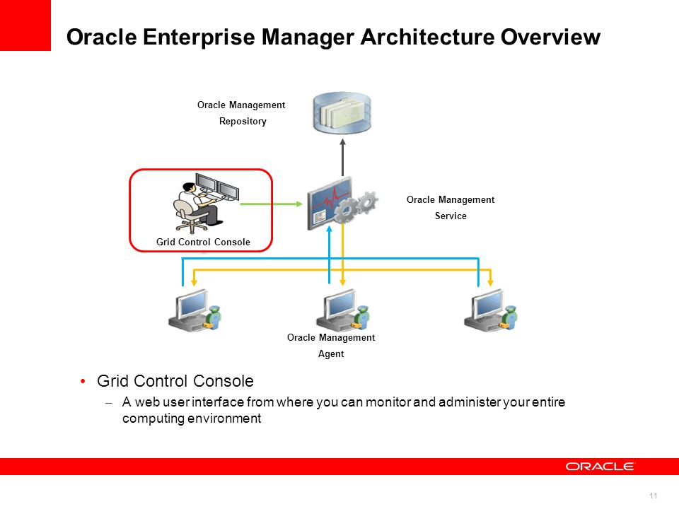 Oracle Enterprise Manager Architecture Overview