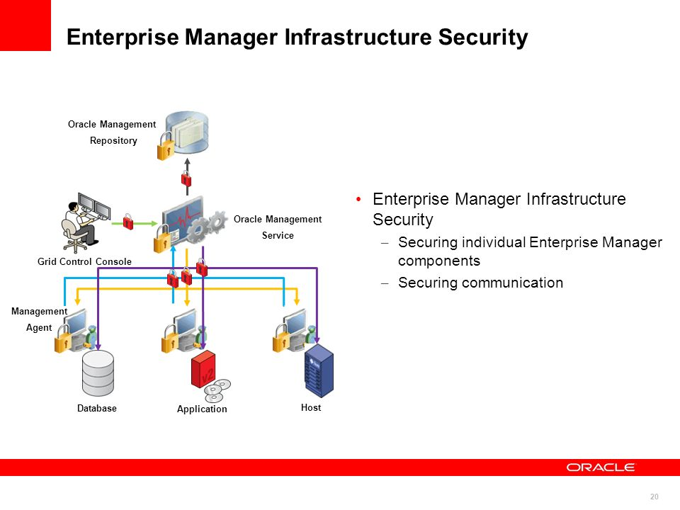 Enterprise Manager Infrastructure Security