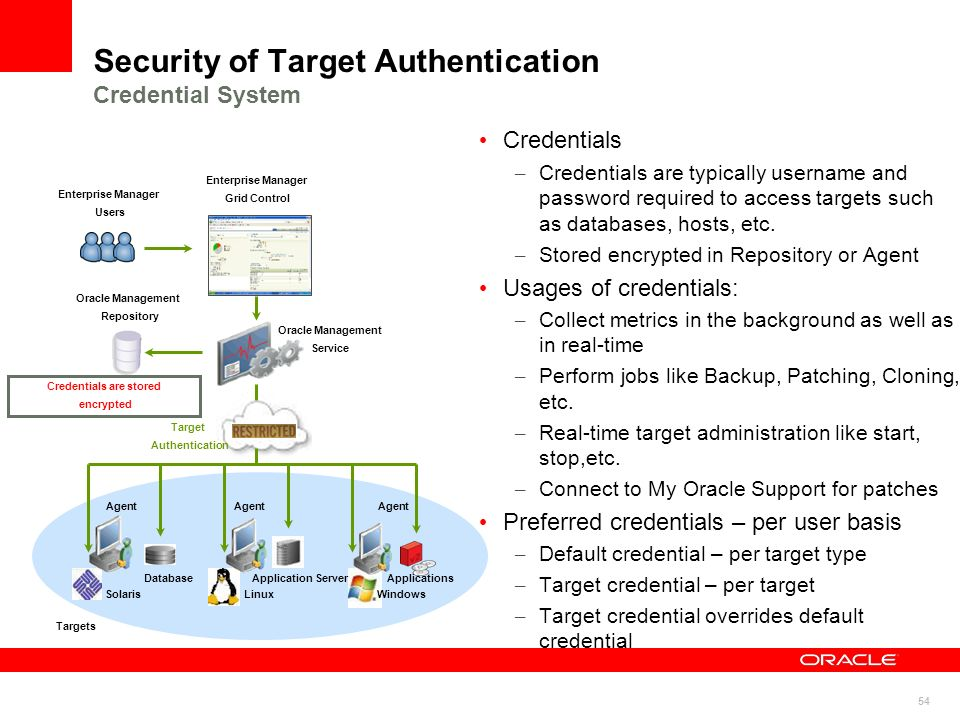 Security of Target Authentication Credential System