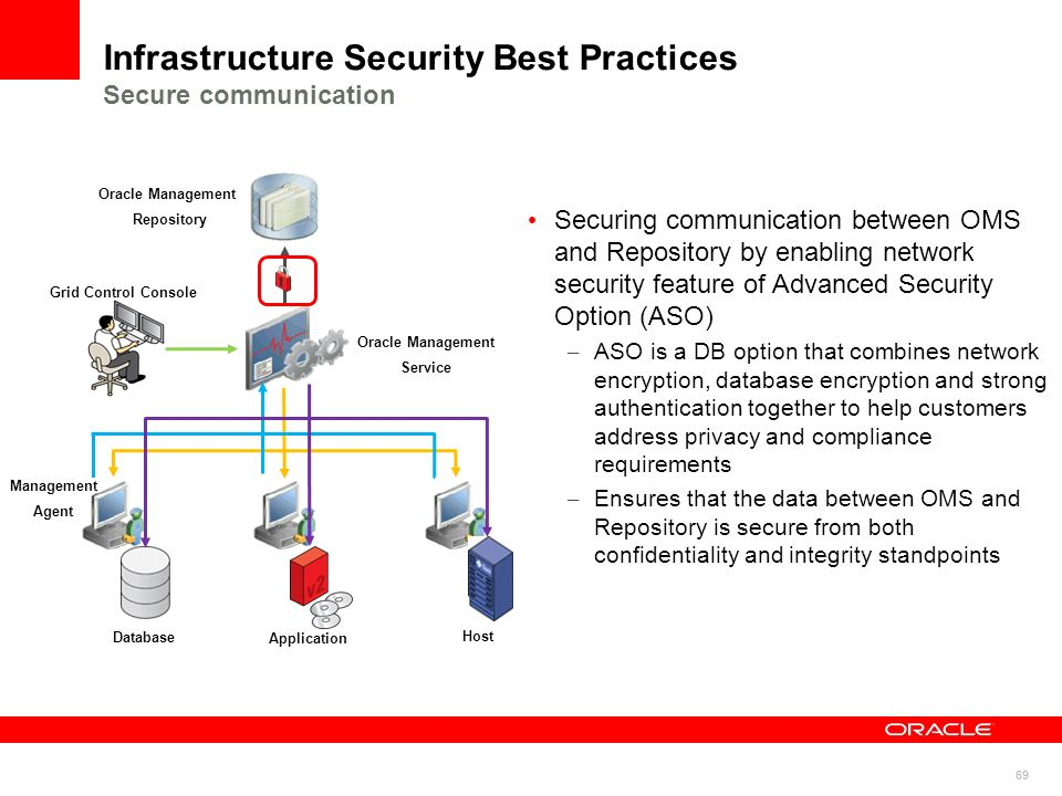 Infrastructure Security Best Practices Secure communication