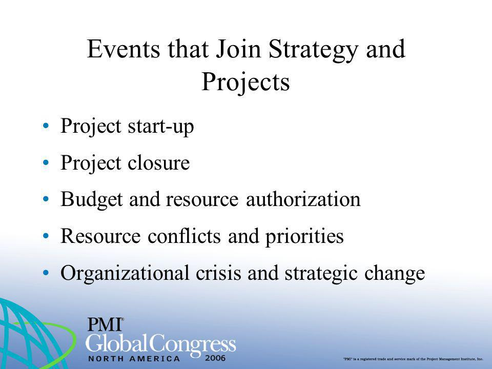 Events that Join Strategy and Projects