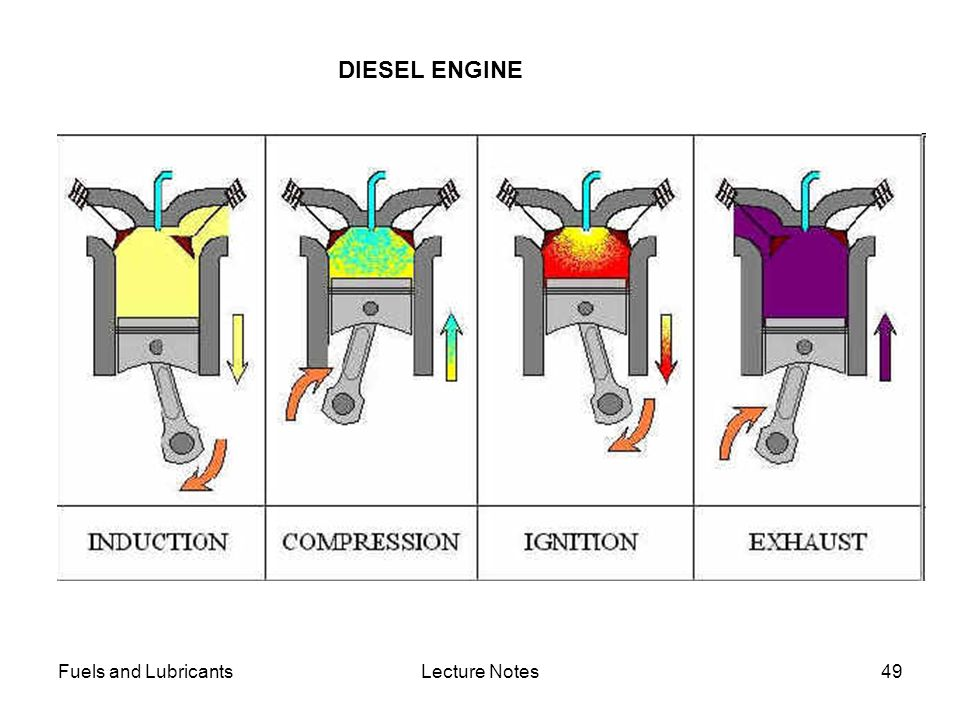 DIESEL ENGINE Fuels and Lubricants Lecture Notes