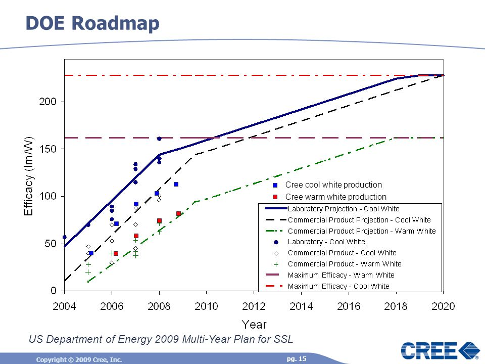 DOE Roadmap US Department of Energy 2009 Multi-Year Plan for SSL