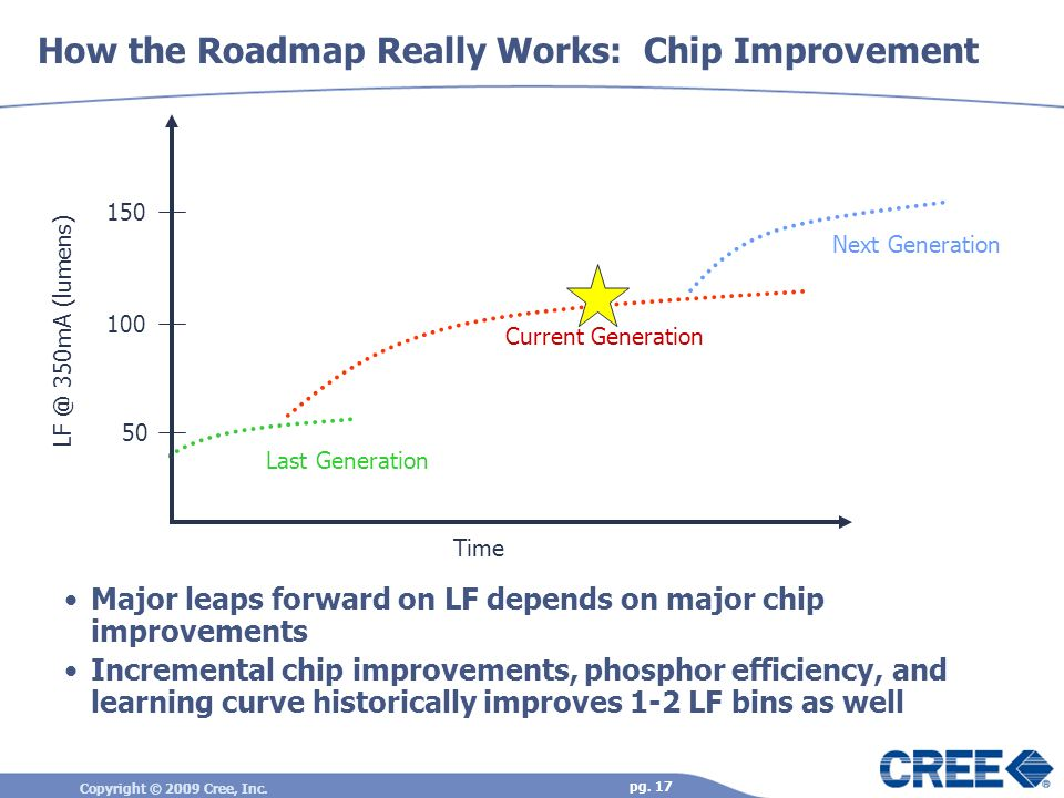 How the Roadmap Really Works: Chip Improvement