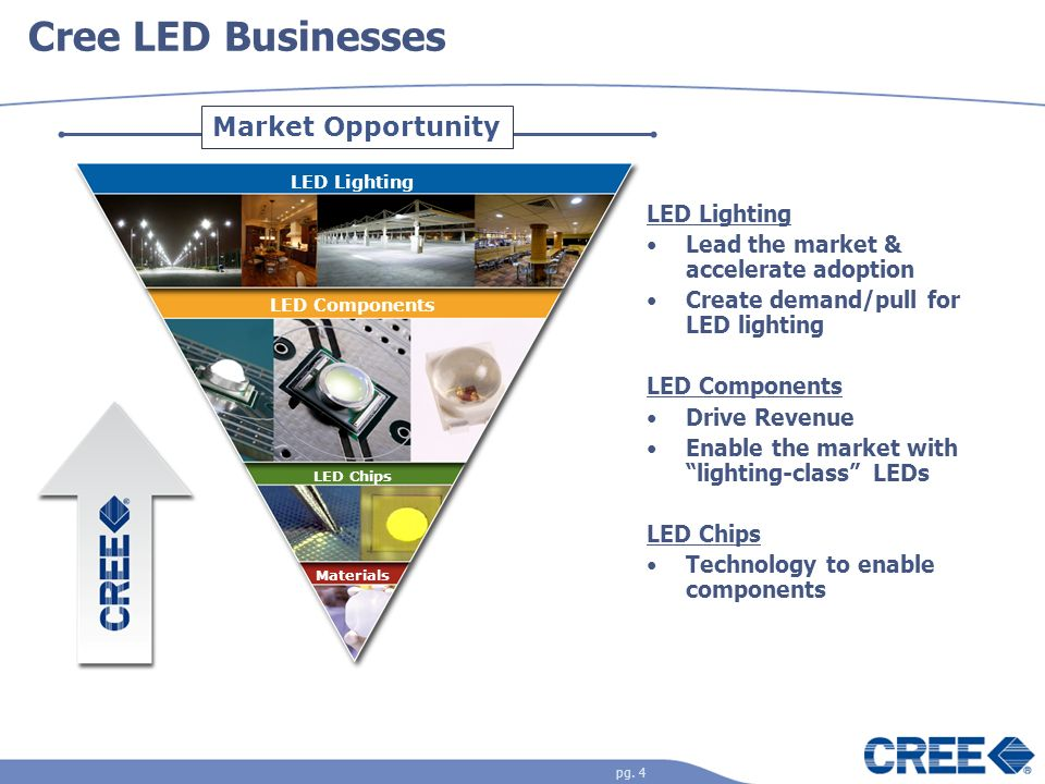 Cree LED Businesses Market Opportunity LED Lighting