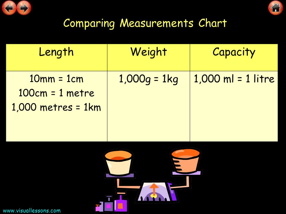 Comparing Measurements Chart