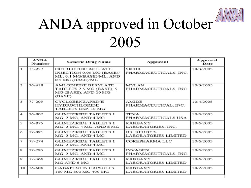 ANDA approved in October 2005
