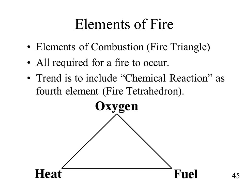 Elements of Fire Elements of Combustion (Fire Triangle)
