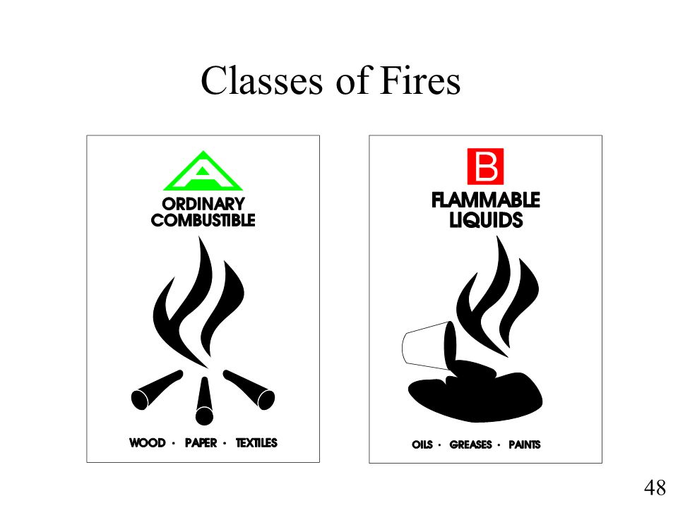 Classes of Fires Class A – most common fire. A burning house is a class A fire.