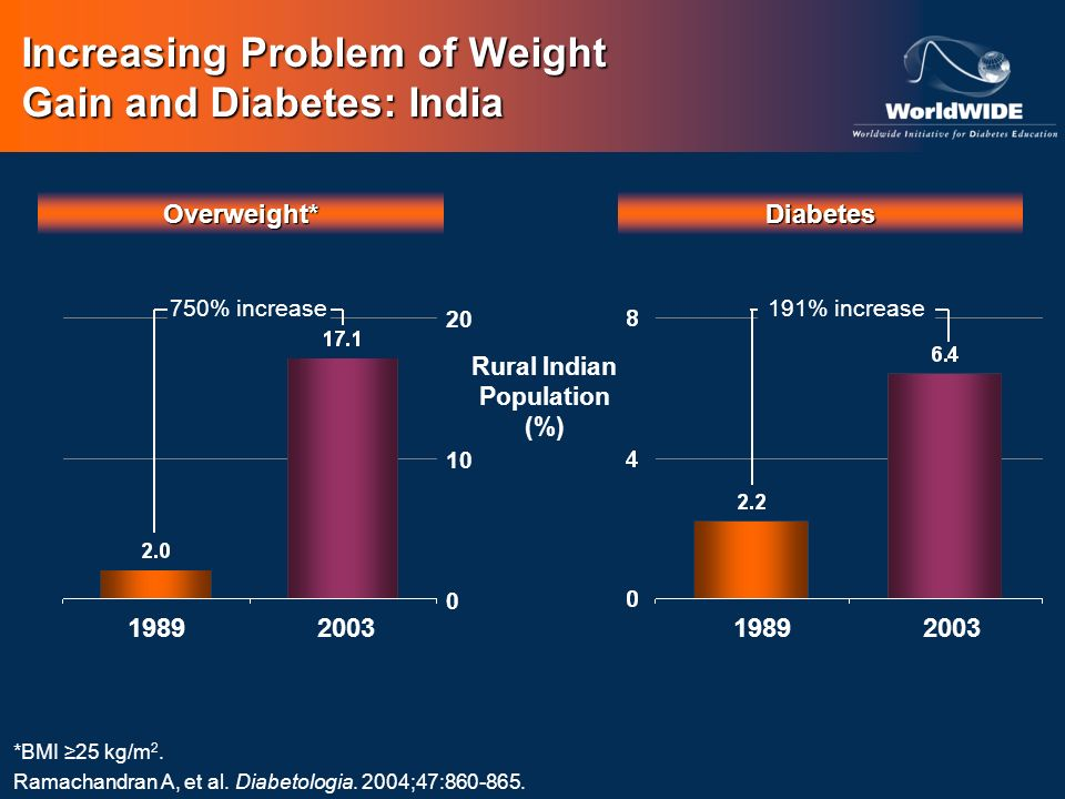 Increasing Problem of Weight Gain and Diabetes: India