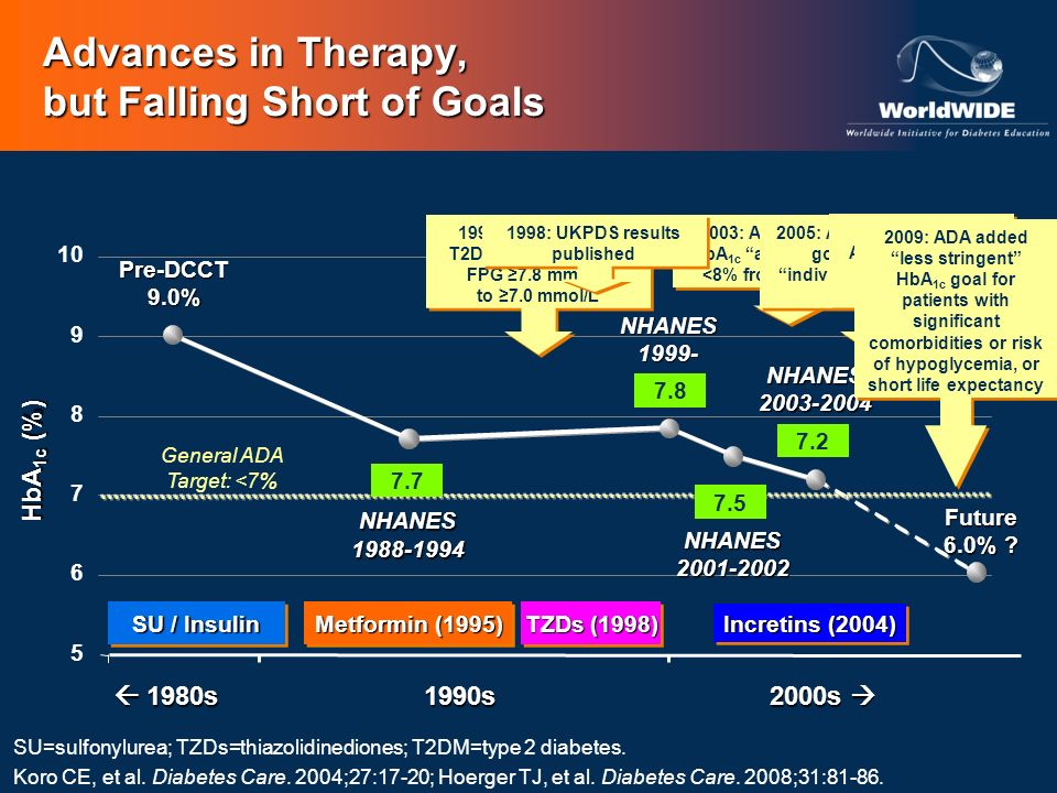 Advances in Therapy, but Falling Short of Goals