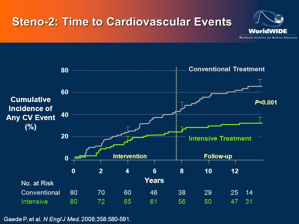 Steno-2: Time to Cardiovascular Events