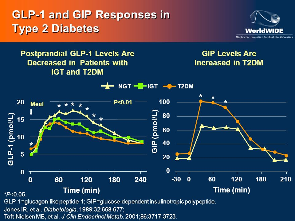 GLP-1 and GIP Responses in Type 2 Diabetes