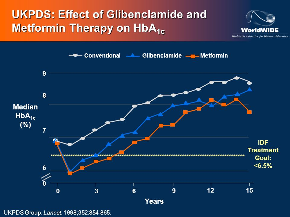 UKPDS: Effect of Glibenclamide and Metformin Therapy on HbA1c