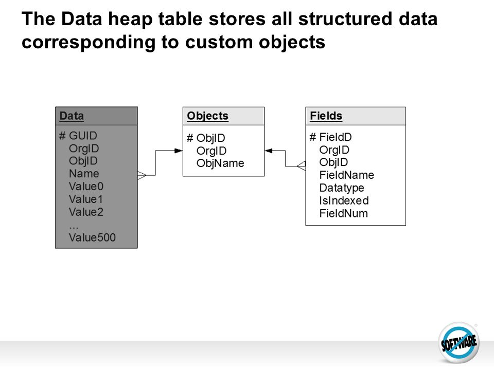 Under the Covers of the Force com data Architecture - ppt