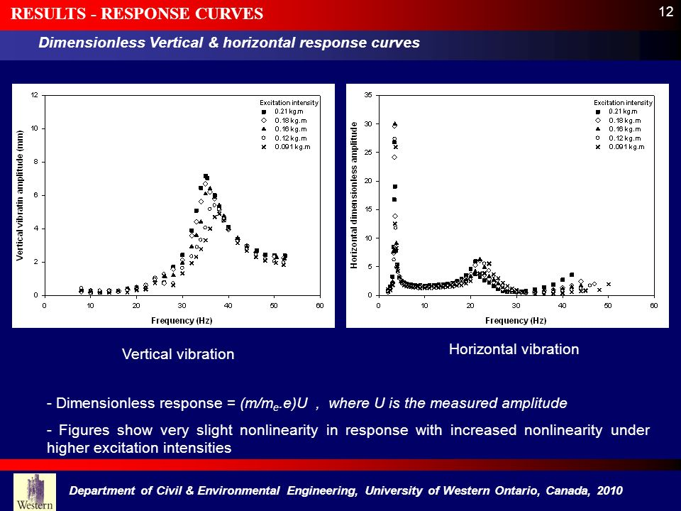 RESULTS - RESPONSE CURVES