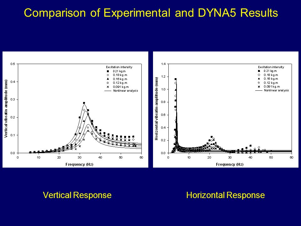 Comparison of Experimental and DYNA5 Results