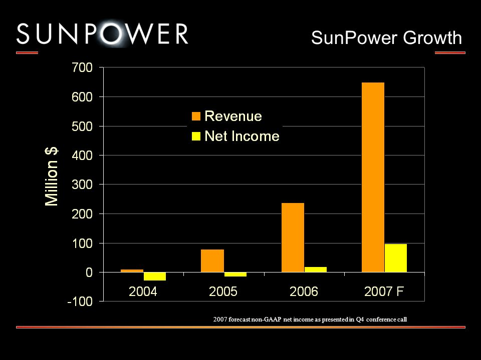 SunPower Growth 2007 forecast non-GAAP net income as presented in Q4 conference call