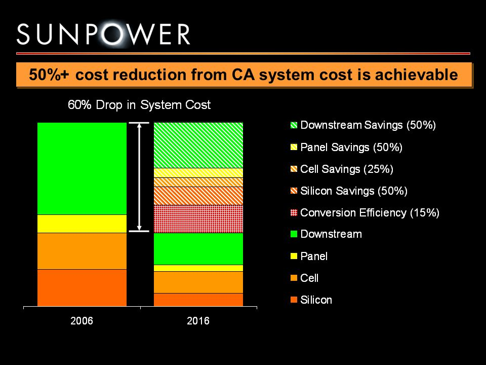 50%+ cost reduction from CA system cost is achievable