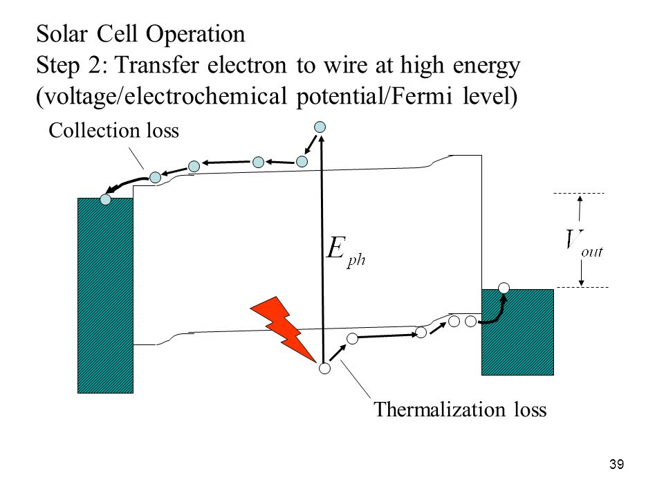 Step 2: Transfer electron to wire at high energy