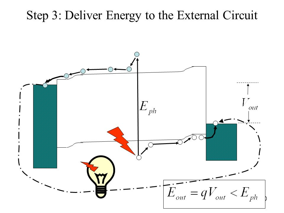 Step 3: Deliver Energy to the External Circuit
